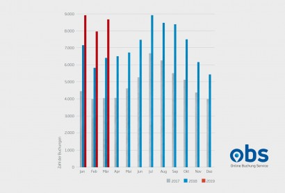 OBS startet erfolgreich in 2019 – über 25.000 Onlinebuchungen im 1. Quartal