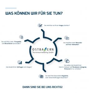 """Innenseite Flyer """"Unser Online-Angebot - Stark im Tourismus"""""""